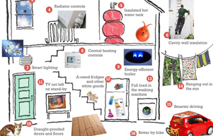A Fun And Interactive Look At Ways To Save Energy In The Home.